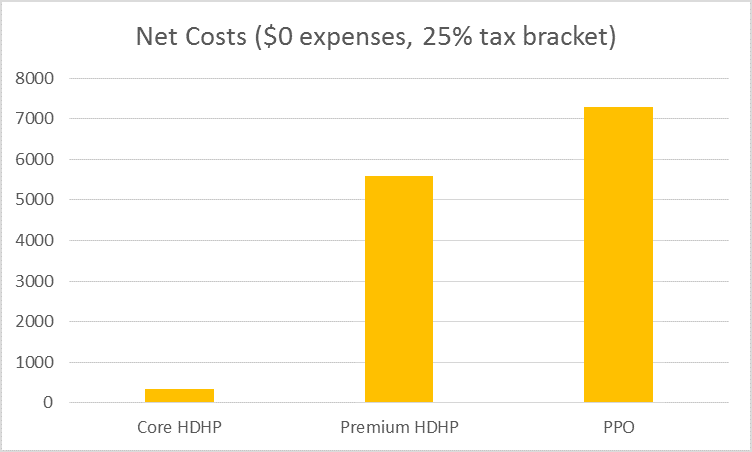 Net Costs ($0 Expenses)